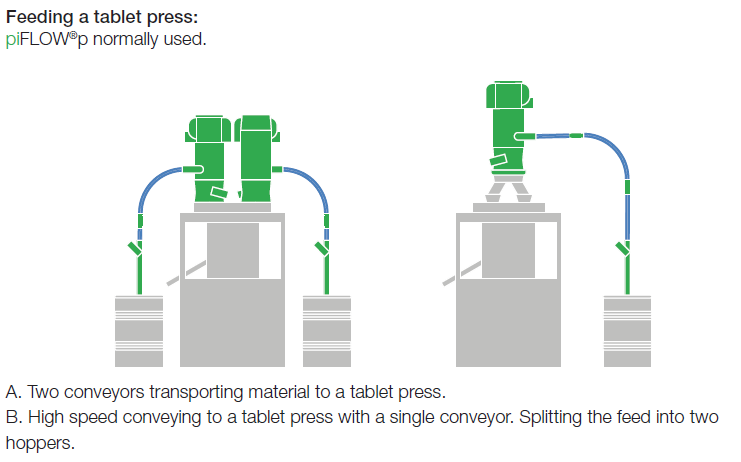 application - tablet press